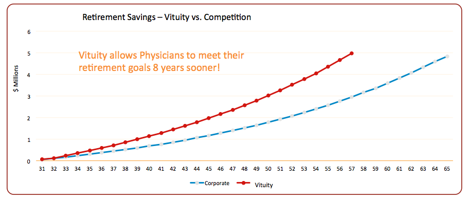physicians retirement goals at Vituity
