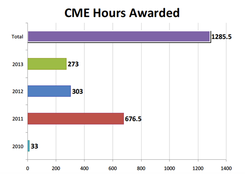 graph of cme hours awarded at kaweah delta medical center
